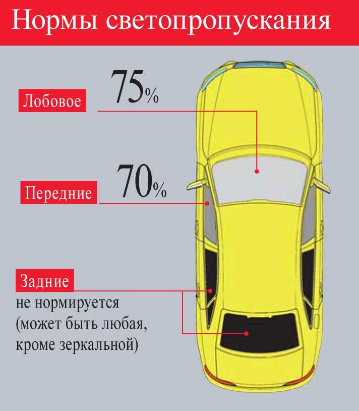 Профессиональная оклейка автомобилей пленкой в Казани