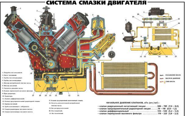 Система смазки двигателя: из чего состоит и как работает?