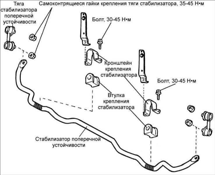 14.4 Передний стабилизатор