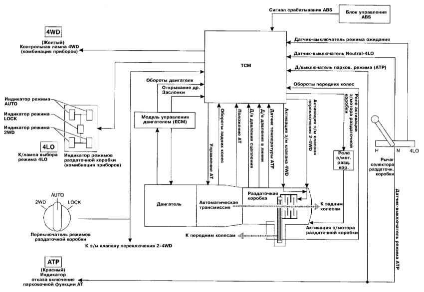 Схема полного привода infiniti