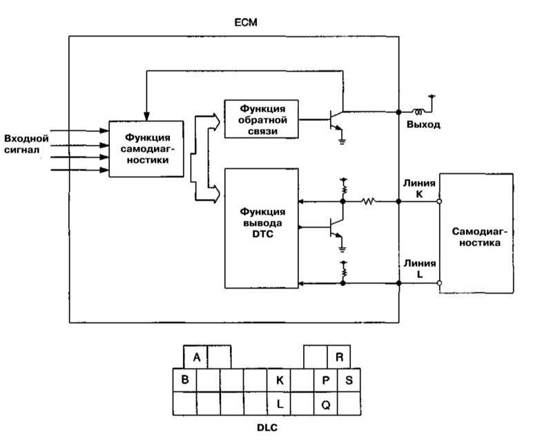Ремонт Киа Спортейдж : Система бортовой самодиагностики (OBD) - общая информация Kia Sportage