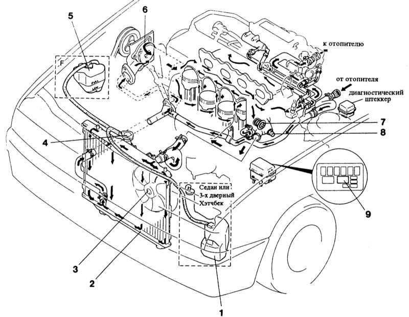 система охлаждения двигателя mazda 323vsba 1.6 td